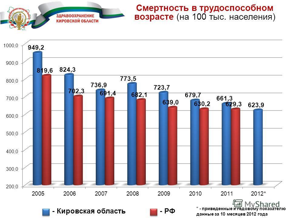 Смертность в трудоспособном возрасте (на 100 тыс. населения) - Кировская область- РФ * - приведенные к годовому показателю данные за 10 месяцев 2012 года