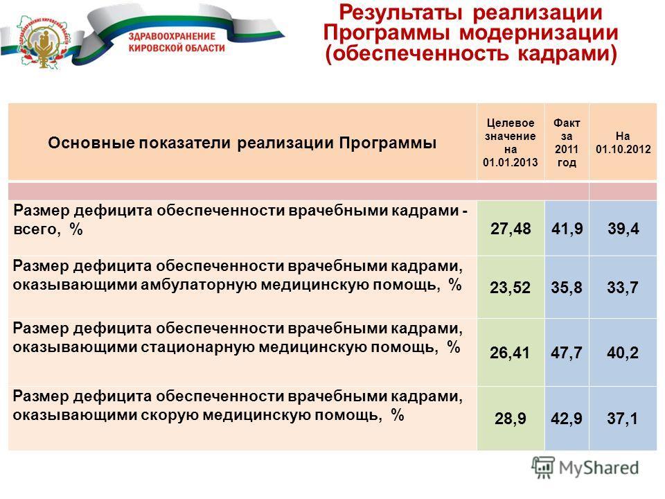 Результаты реализации Программы модернизации (обеспеченность кадрами) Основные показатели реализации Программы Целевое значение на 01.01.2013 Факт за 2011 год На 01.10.2012 Размер дефицита обеспеченности врачебными кадрами - всего, % 27,4841,939,4 Ра
