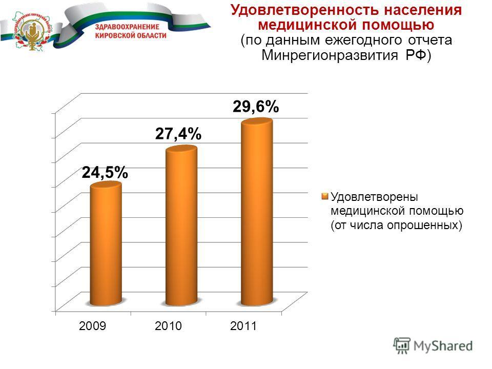 Удовлетворенность населения медицинской помощью (по данным ежегодного отчета Минрегионразвития РФ)