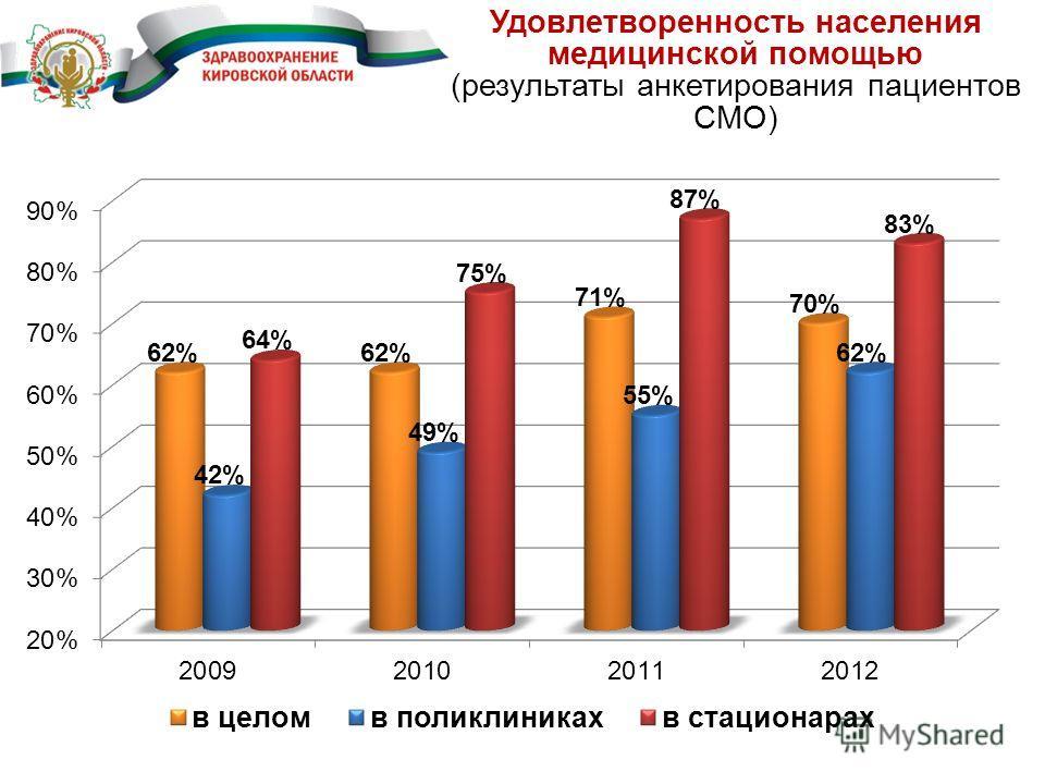 Удовлетворенность населения медицинской помощью (результаты анкетирования пациентов СМО)