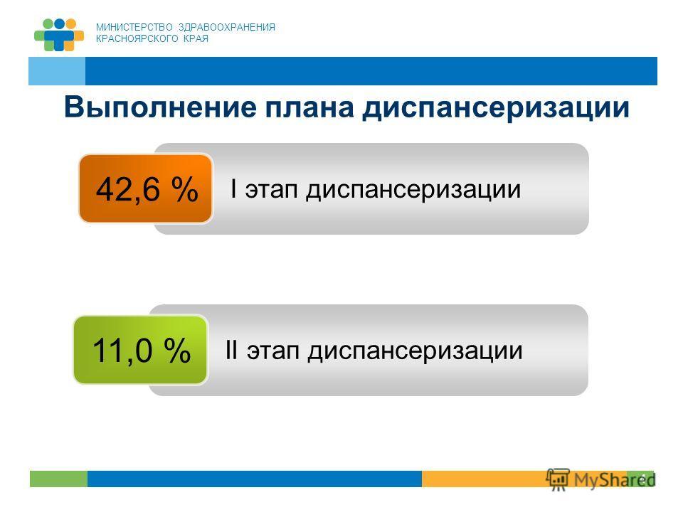 МИНИСТЕРСТВО ЗДРАВООХРАНЕНИЯ КРАСНОЯРСКОГО КРАЯ 4 4 Выполнение плана диспансеризации 42,6 % 11,0 % I этап диспансеризации II этап диспансеризации