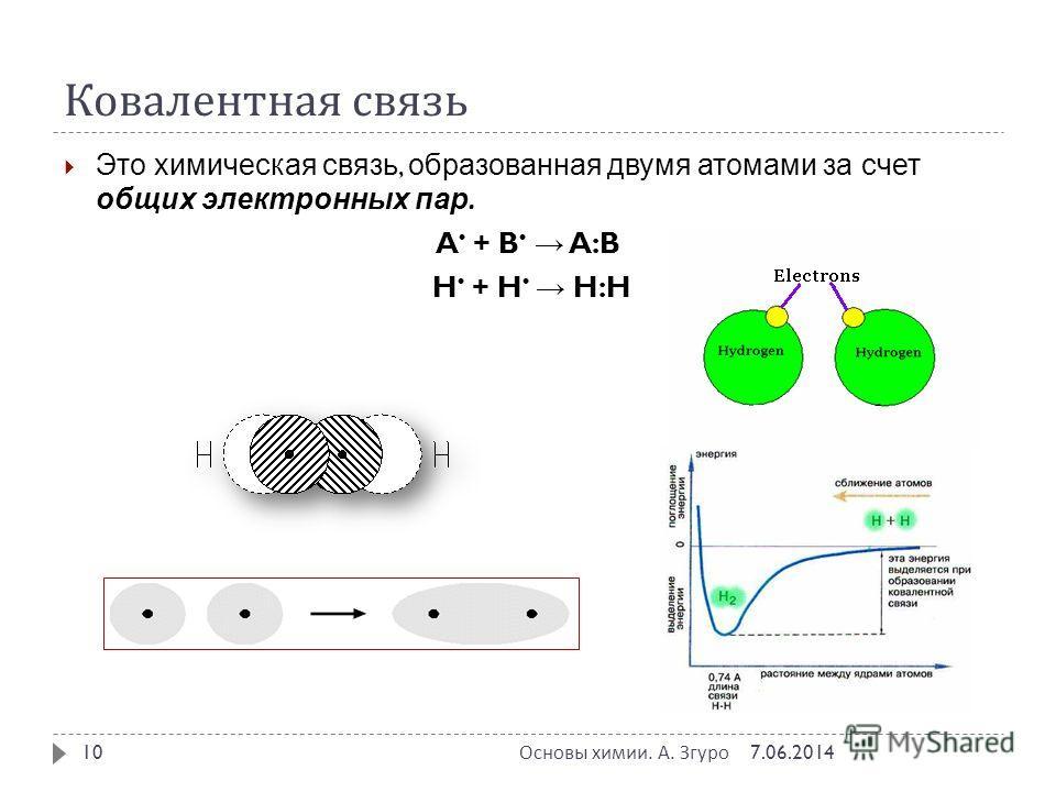 Ковалентная связь Это химическая связь, образованная двумя атомами за счет общих электронных пар. A + B A:B H + H H:H 7.06.2014 Основы химии. А. Згуро 10