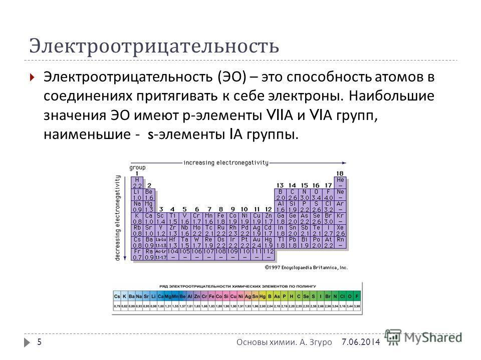 Электроотрицательность Электроотрицательность ( ЭО ) – это способность атомов в соединениях притягивать к себе электроны. Наибольшие значения ЭО имеют р - элементы VII А и VI А групп, наименьшие - s- элементы I А группы. 7.06.2014 Основы химии. А. Зг