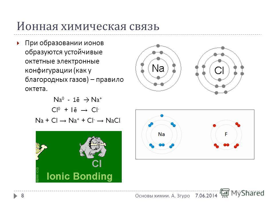Ионная химическая связь При образовании ионов образуются устойчивые октетные электронные конфигурации ( как у благородных газов ) – правило октета. Na 0 - 1 ē Na + Cl 0 + 1 ē Cl - Na + Cl Na + + Cl - NaCl 7.06.2014 Основы химии. А. Згуро 8