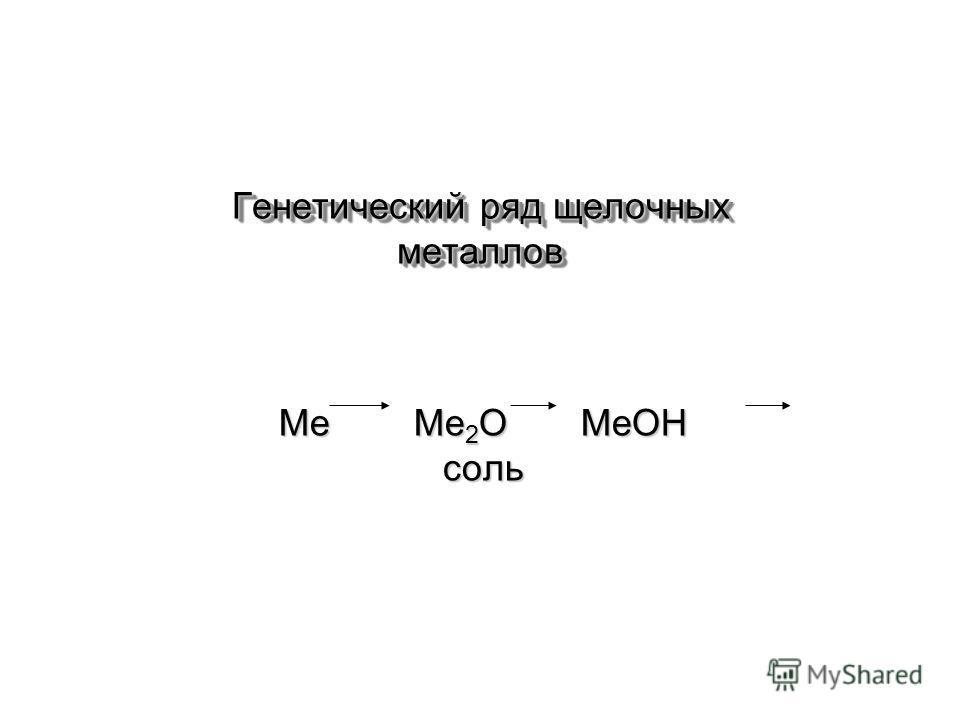 Генетический ряд щелочных металлов Ме Ме 2 О МеОН соль