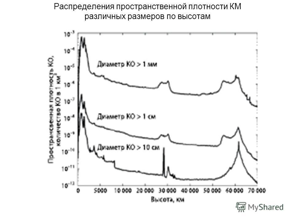 Распределения пространственной плотности КМ различных размеров по высотам