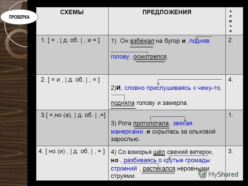 СХЕМЫПРЕДЛОЖЕНИЯ 1. [ =, | д. об. |, и = ] 1)Он взбежал на бугор и, подняв голову, осмотрелся. 2. 2. [ = и, | д. об. |, = ] 2)И, словно прислушиваясь к чему-то, подняла голову и замерла. 4. 3.[ =,но (а), | д. об. |,=] 3) Рота протоптала, звякая манер