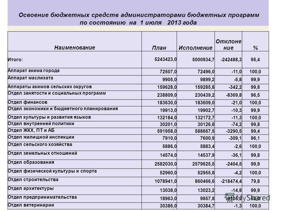 Освоение бюджетных средств администраторами бюджетных программ по состоянию на 1 июля 2013 года Наименование План Исполнение Отклонение% Итого:5243423,05000934,7-242488,395,4 Аппарат акима города 72507,072496,0-11,0100,0 Аппарат маслихата 9905,09899,