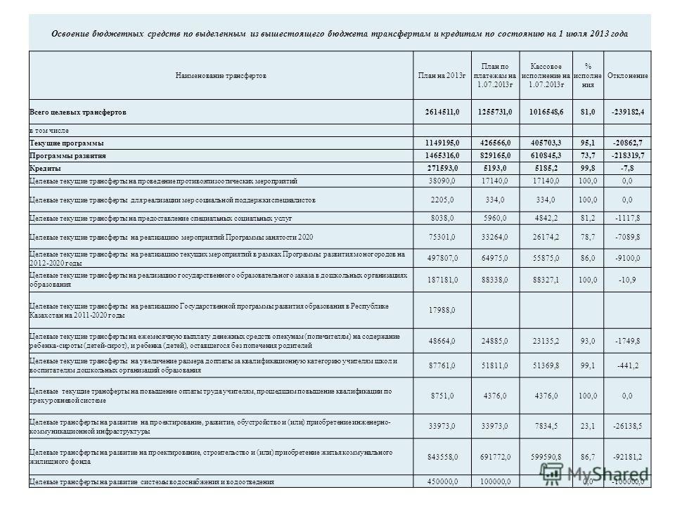 Освоение бюджетных средств по выделенным из вышестоящего бюджета трансфертам и кредитам по состоянию на 1 июля 2013 года Наименование трансфертов План на 2013 г План по платежам на 1.07.2013 г Кассовое исполнение на 1.07.2013 г % исполнения Отклонени