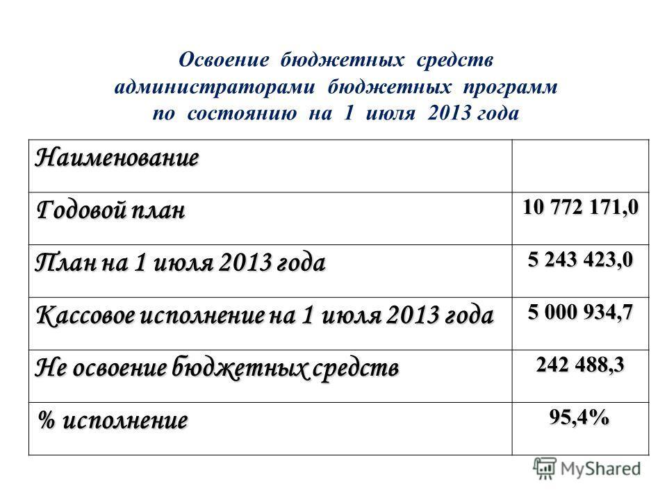 Наименование Годовой план 10 772 171,0 План на 1 июля 2013 года 5 243 423,0 Кассовое исполнение на 1 июля 2013 года 5 000 934,7 Не освоение бюджетных средств 242 488,3 % исполнение 95,4% Освоение бюджетных средств администраторами бюджетных программ