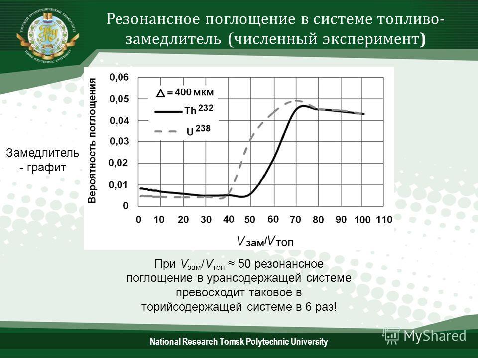 Резонансное поглощение в системе топливо- замедлитель (численный эксперимент) При V зам /V топ 50 резонансное поглощение в урансодержащей системе превосходит таковое в торийсодержащей системе в 6 раз! Замедлитель - графит