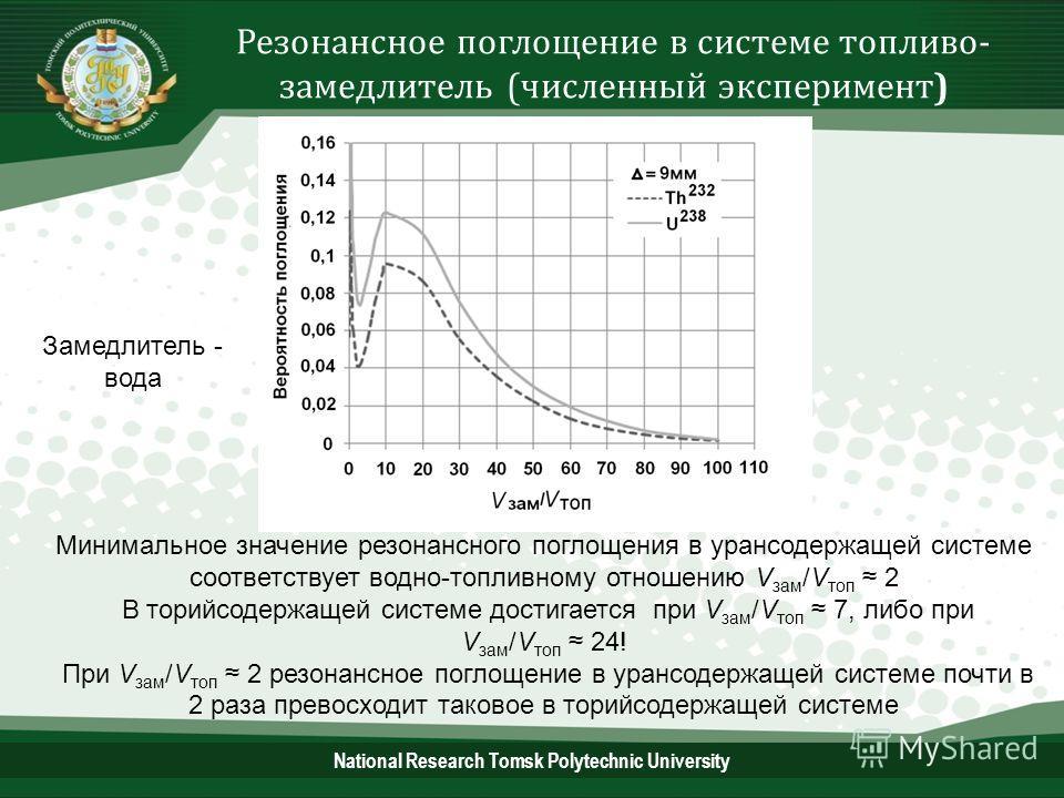 National Research Tomsk Polytechnic University Резонансное поглощение в системе топливо- замедлитель (численный эксперимент) Минимальное значение резонансного поглощения в урансодержащей системе соответствует водно-топливному отношению V зам /V топ 2