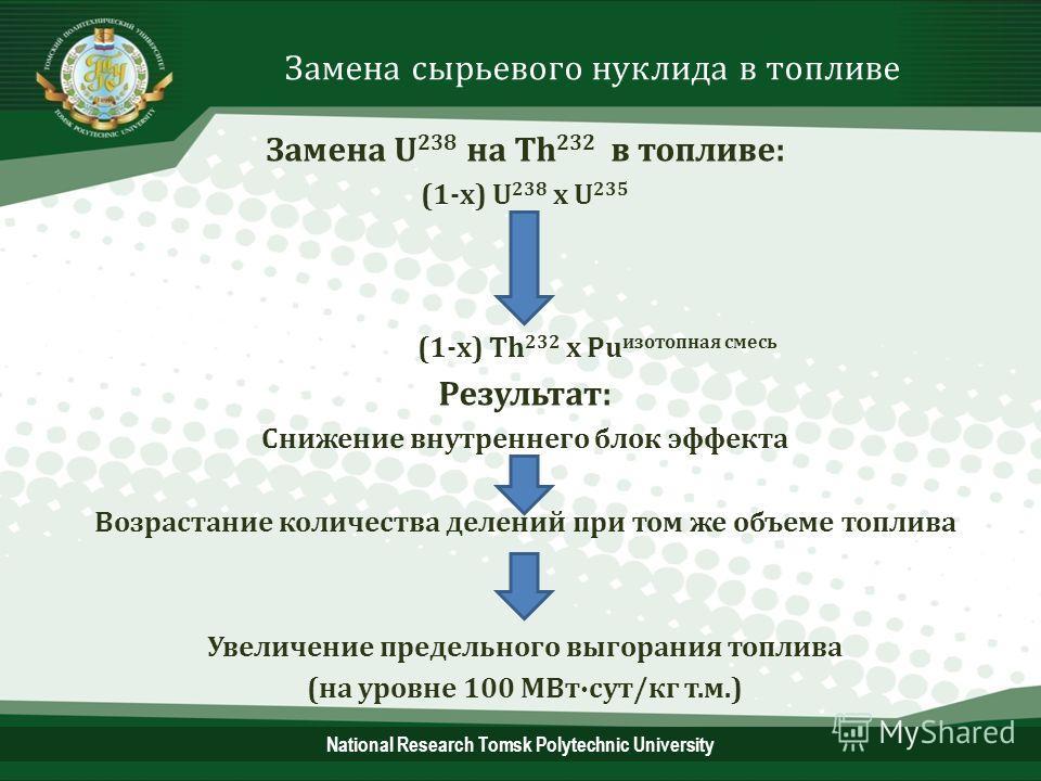 National Research Tomsk Polytechnic University Замена сырьевого нуклида в топливе Замена U 238 на Th 232 в топливе: (1-x) U 238 х U 235 (1-x) Th 232 x Pu изотопная смесь Результат: Снижение внутреннего блок эффекта Возрастание количества делений при