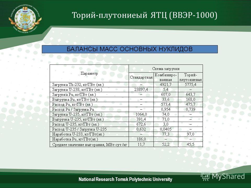 17 БАЛАНСЫ МАСС ОСНОВНЫХ НУКЛИДОВ Торий-плутониевый ЯТЦ (ВВЭР-1000) National Research Tomsk Polytechnic University