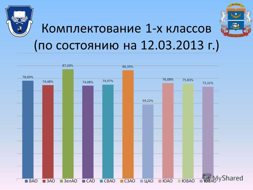 Комплектование 1-х классов (по состоянию на 12.03.2013 г.)