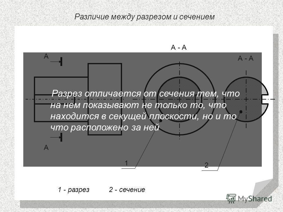 Различие между разрезом и сечением А - А А А 1 2 1 - разрез 2 - сечение Разрез отличается от сечения тем, что на нем показывают не только то, что находится в секущей плоскости, но и то что расположено за ней