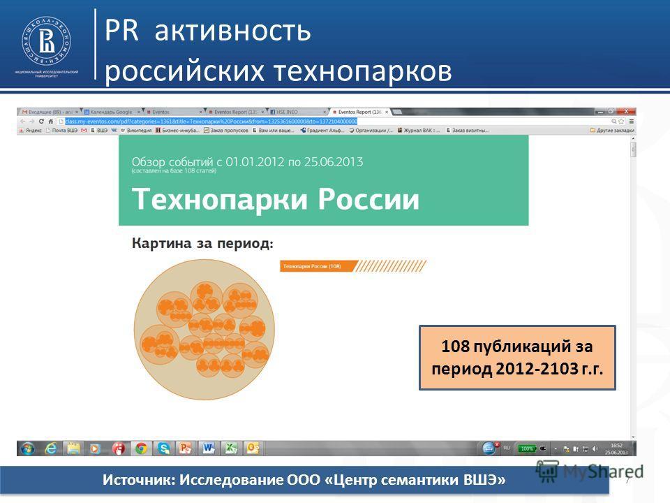 PR активность российских технопарков 7 108 публикаций за период 2012-2103 г.г. Источник: Исследование ООО «Центр семантики ВШЭ»