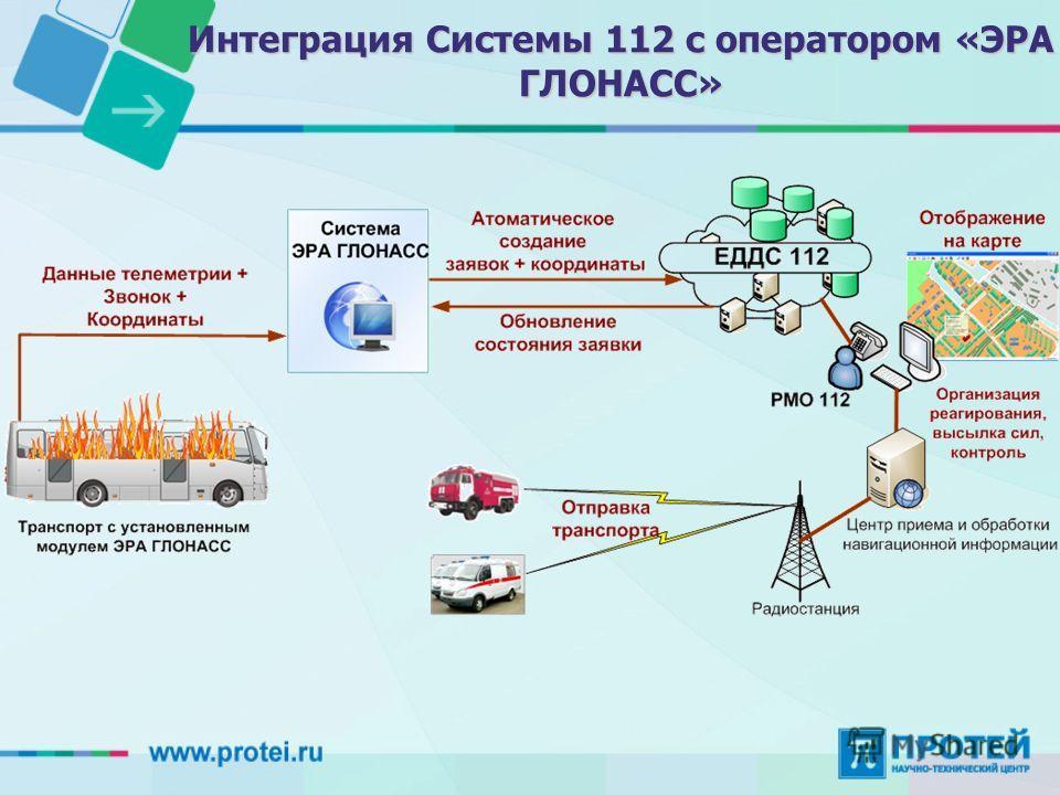 Интеграция Системы 112 с оператором «ЭРА ГЛОНАСС»