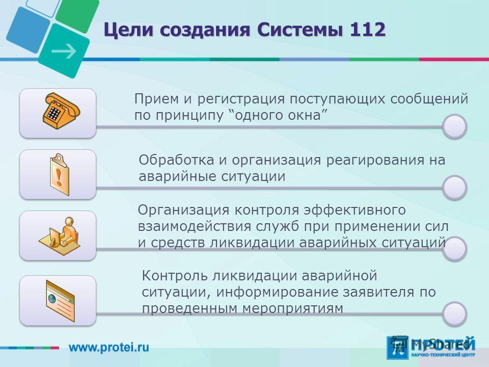 Цели создания Системы 112 Прием и регистрация поступающих сообщений по принципу одного окна Обработка и организация реагирования на аварийные ситуации Организация контроля эффективного взаимодействия служб при применении сил и средств ликвидации авар