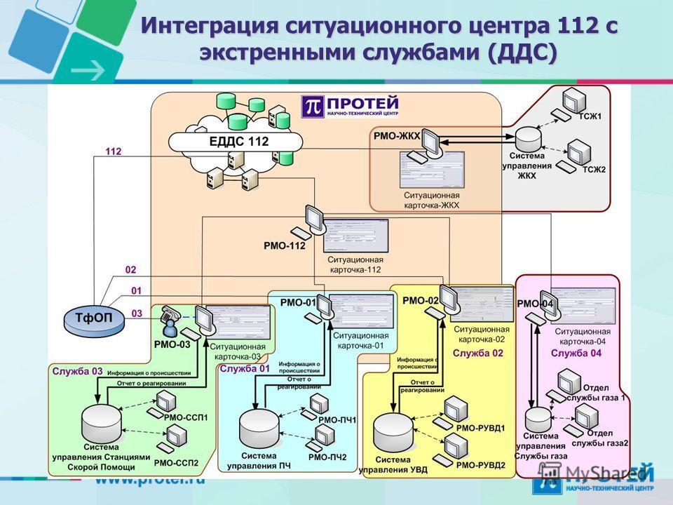 Интеграция ситуационного центра 112 с экстренными службами (ДДС)