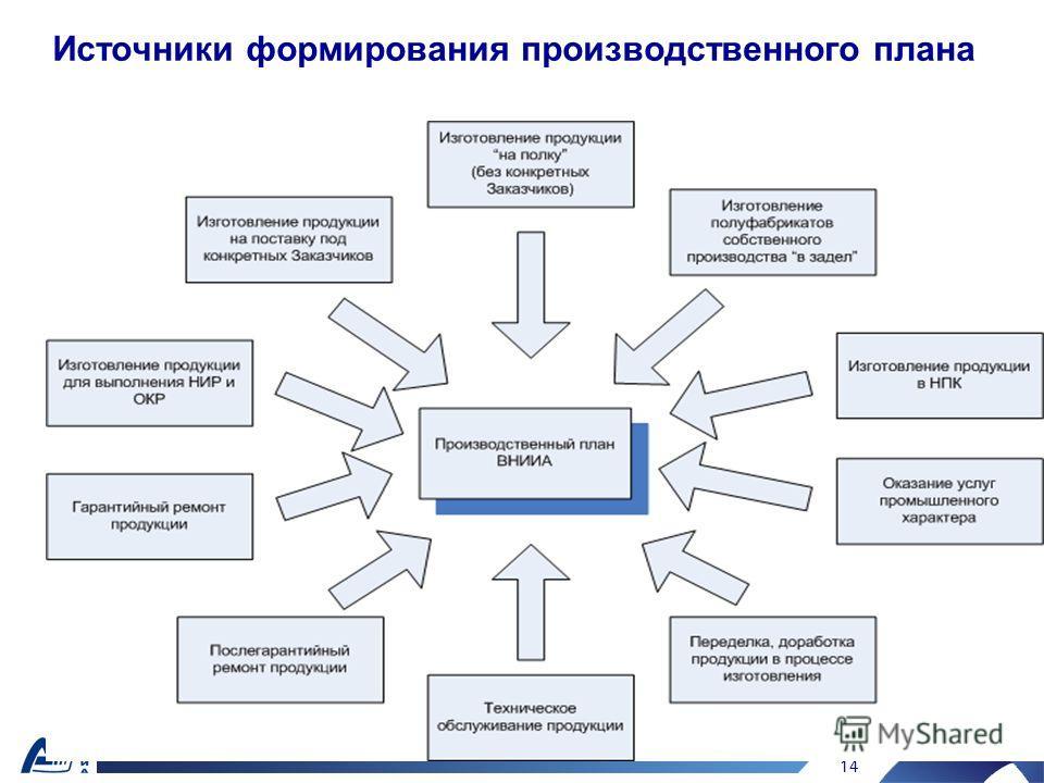 Источники формирования производственного плана 14