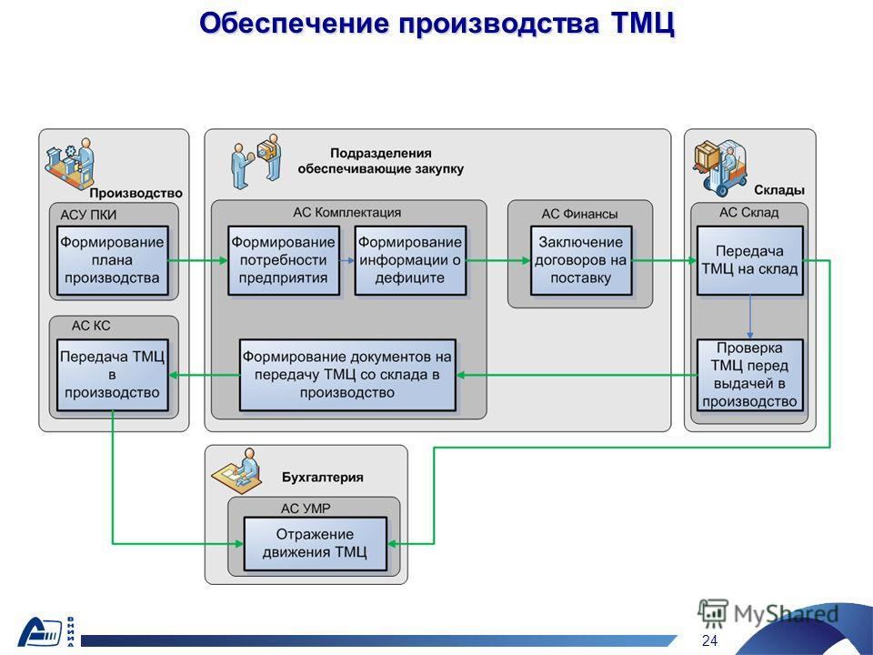 24 Обеспечение производства ТМЦ