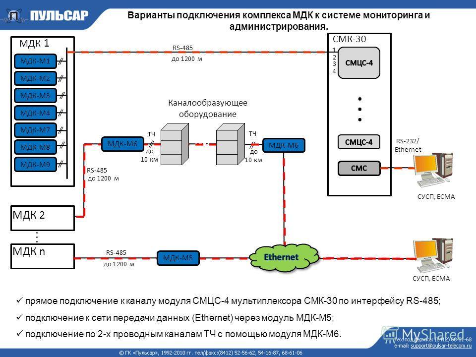 мультиплексора СМК-30 по