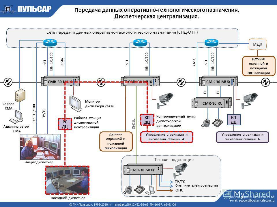 Тяговая подстанция Передача данных оперативно-технологического назначения. Диспетчерская централизация. Сеть передачи данных оперативно-технологического назначения (СПД-ОТН) Администратор СМА Сервер СМА Eth 10/100 nЕ1 Энергодиспетчер SHDSL Eth 10/100