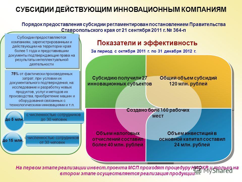 СУБСИДИИ ДЕЙСТВУЮЩИМ ИННОВАЦИОННЫМ КОМПАНИЯМ Показатели и эффективность Порядок предоставления субсидии регламентирован постановлением Правительства Ставропольского края от 21 сентября 2011 г. 364-п За период с октября 2011 г. по 31 декабря 2012 г. С