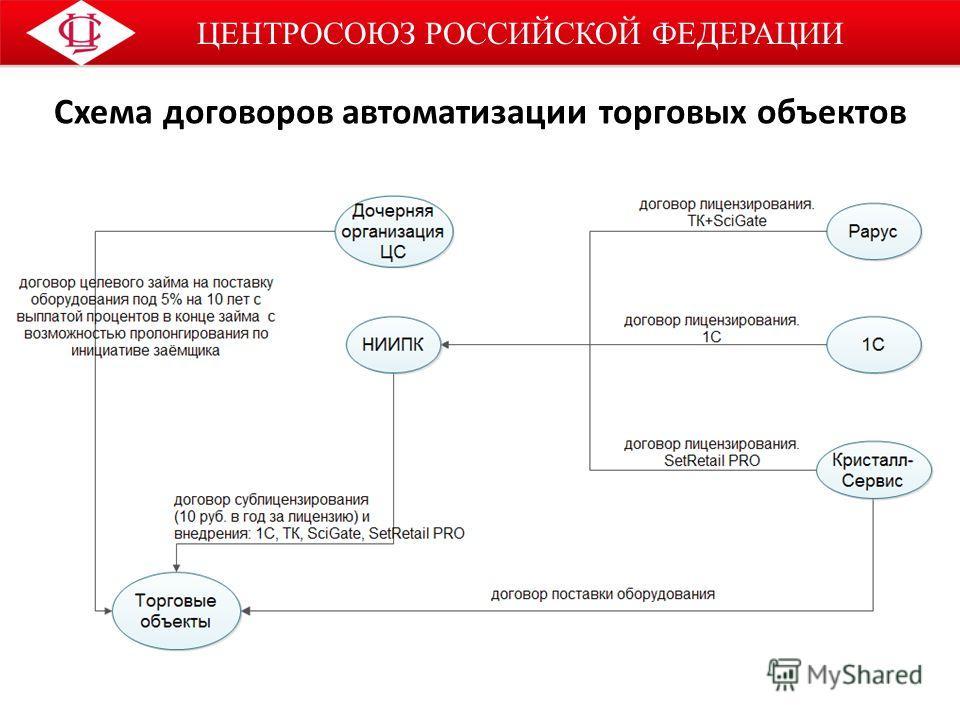 ЦЕНТРОСОЮЗ РОССИЙСКОЙ ФЕДЕРАЦИИ Схема договоров автоматизации торговых объектов