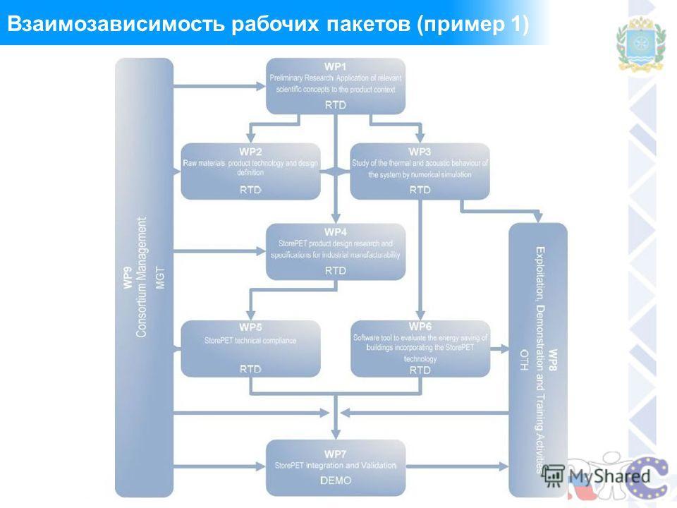 Взаимозависимость рабочих пакетов (пример 1)