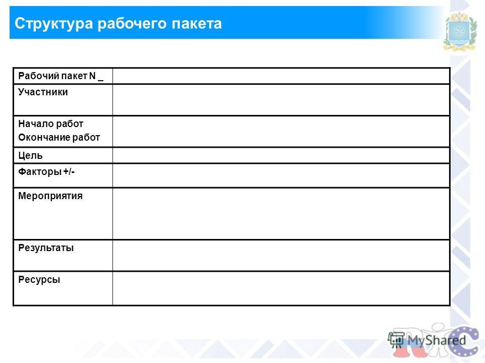 Структура рабочего пакета Рабочий пакет N _ Участники Начало работ Окончание работ Цель Факторы +/- Мероприятия Результаты Ресурсы
