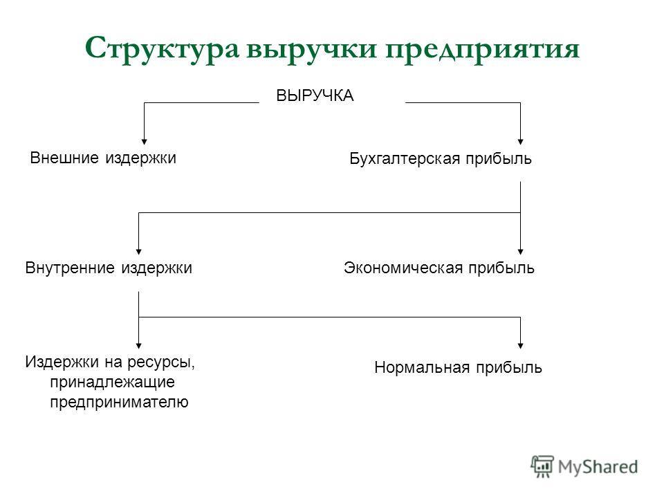 Структура выручки предприятия ВЫРУЧКА Внешние издержки Бухгалтерская прибыль Внутренние издержки Экономическая прибыль Издержки на ресурсы, принадлежащие предпринимателю Нормальная прибыль