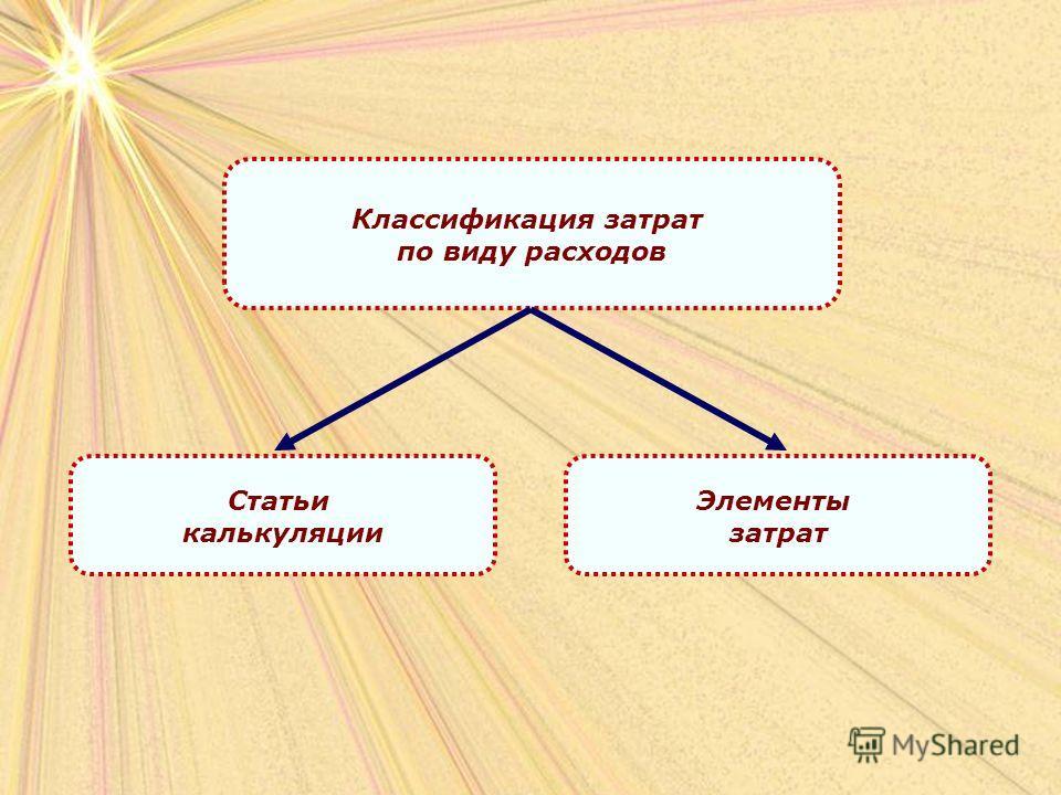 Классификация затрат по виду расходов Статьи калькуляции Элементы затрат