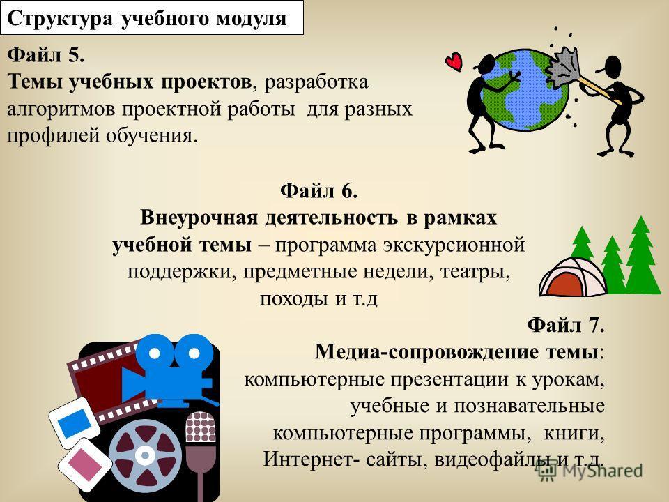 Файл 7. Медиа-сопровождение темы: компьютерные презентации к урокам, учебные и познавательные компьютерные программы, книги, Интернет- сайты, видеофайлы и т.д. Файл 5. Темы учебных проектов, разработка алгоритмов проектной работы для разных профилей
