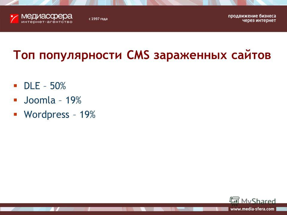 Топ популярности CMS зараженных сайтов DLE – 50% Joomla – 19% Wordpress – 19%