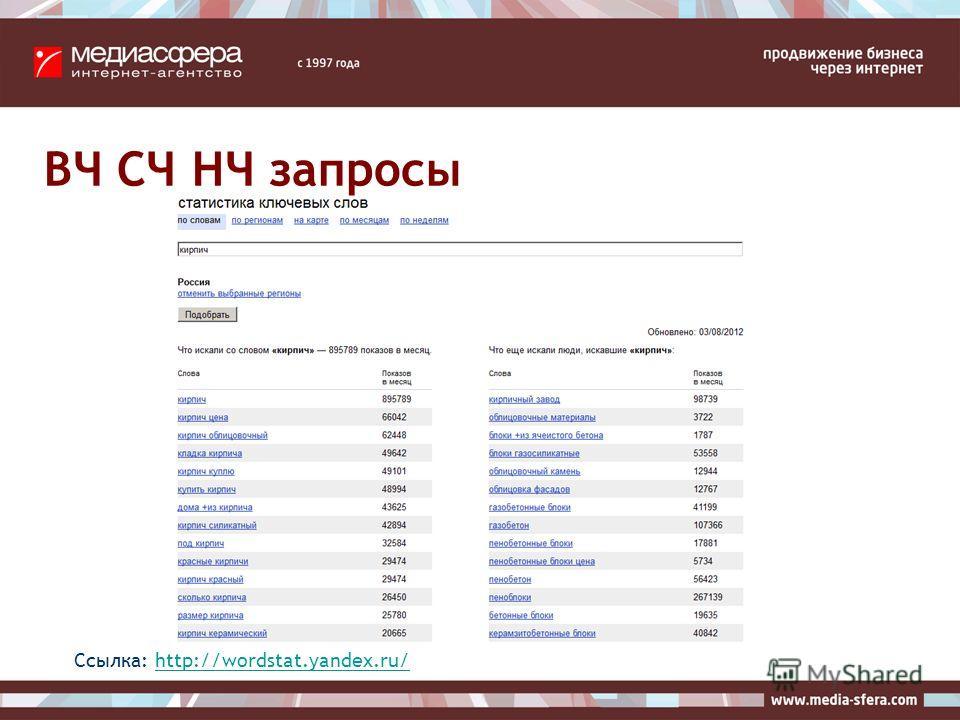 ВЧ СЧ НЧ запросы Ссылка: http://wordstat.yandex.ru/http://wordstat.yandex.ru/