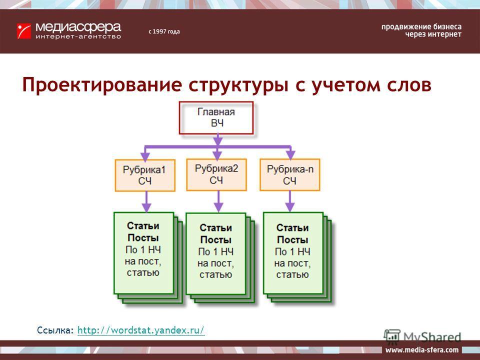 Проектирование структуры с учетом слов Ссылка: http://wordstat.yandex.ru/http://wordstat.yandex.ru/