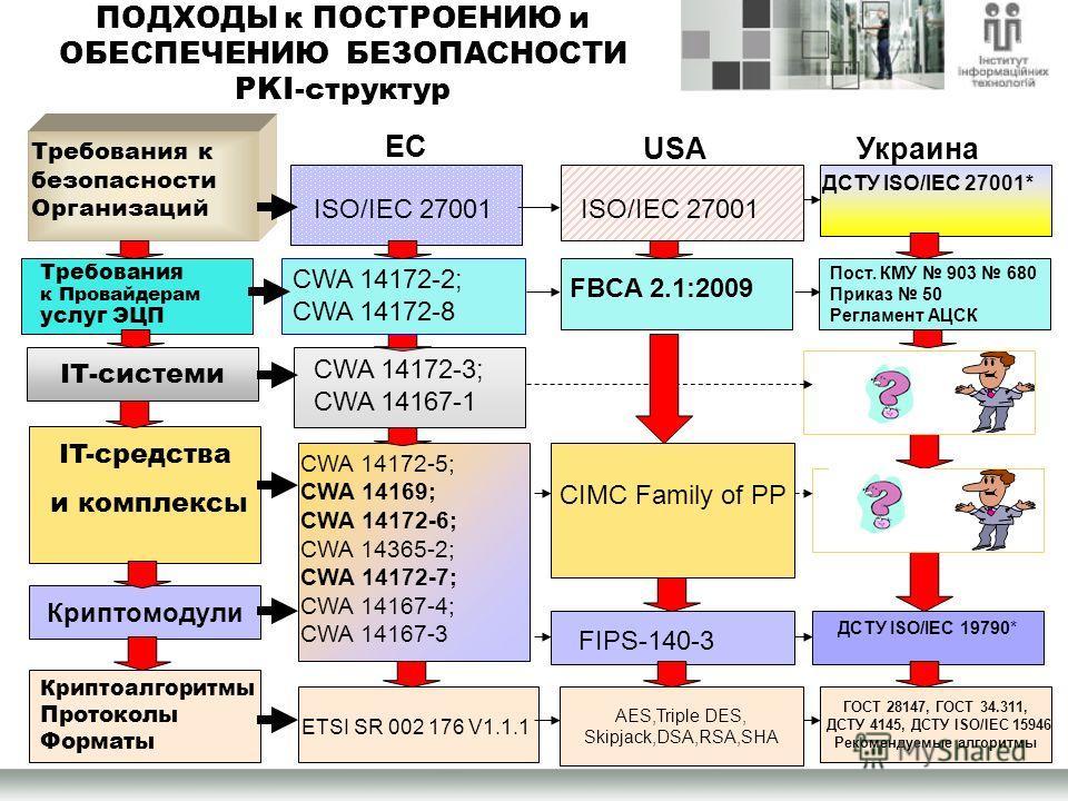 ПОДХОДЫ к ПОСТРОЕНИЮ и ОБЕСПЕЧЕНИЮ БЕЗОПАСНОСТИ PKI-структур Криптоалгоритмы Протоколы Форматы Криптомодули IT-средства и комплексы ІТ-системы Требования к безопасности Организаций ETSI SR 002 176 V1.1.1 AES,Triple DES, Skipjack,DSA,RSA,SHA CIMC Fami