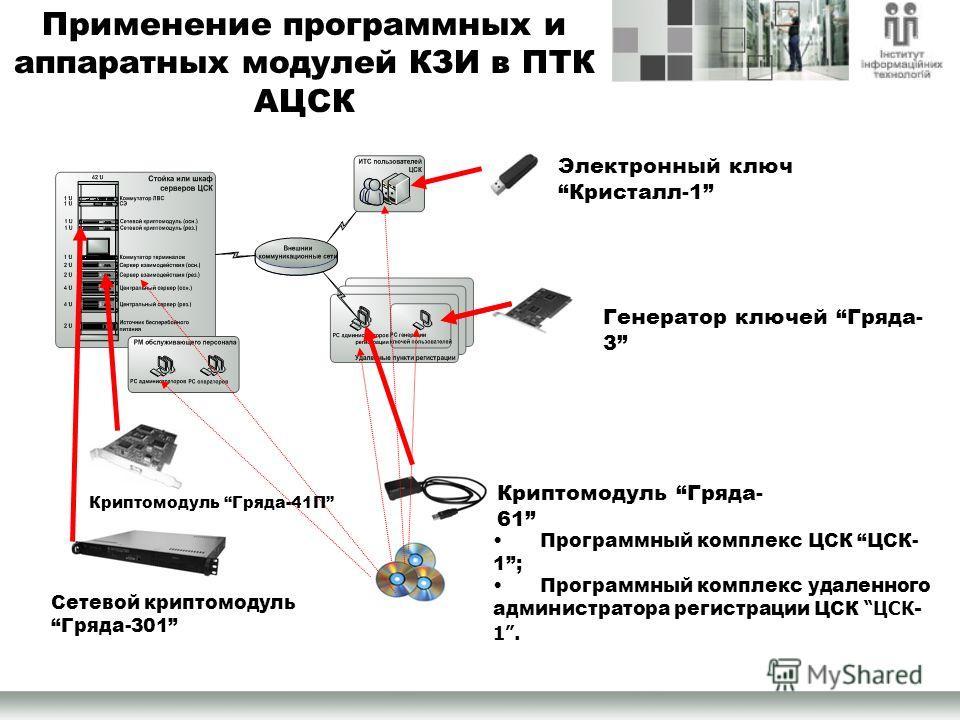 Электронный ключ Кристалл-1 Сетевой криптомодуль Гряда-301 Криптомодуль Гряда- 61 Генератор ключей Гряда- 3 Программный комплекс ЦСК ЦСК- 1; Программный комплекс удаленного администратора регистрации ЦСК ЦСК- 1. Применение программных и аппаратных мо