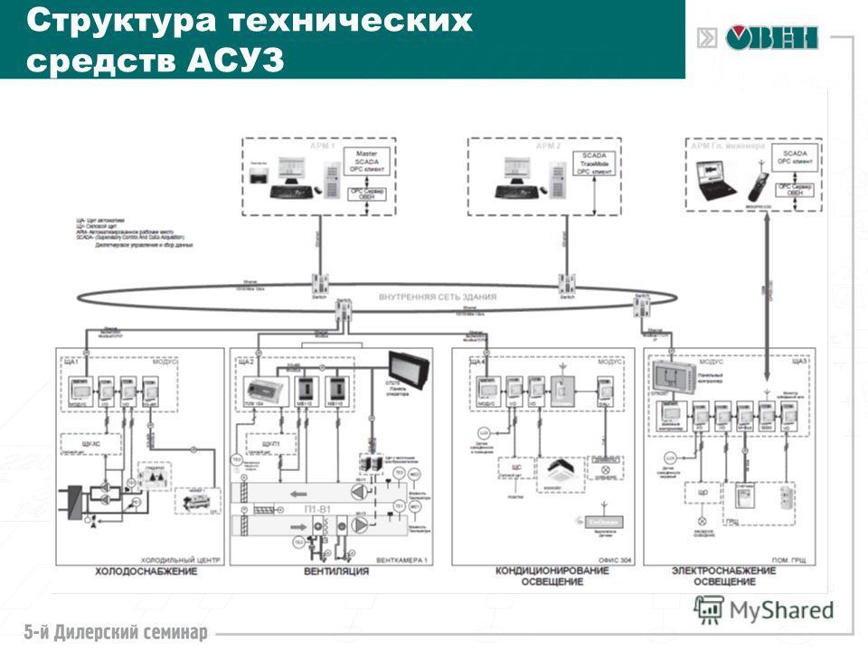 Структура технических средств АСУЗ