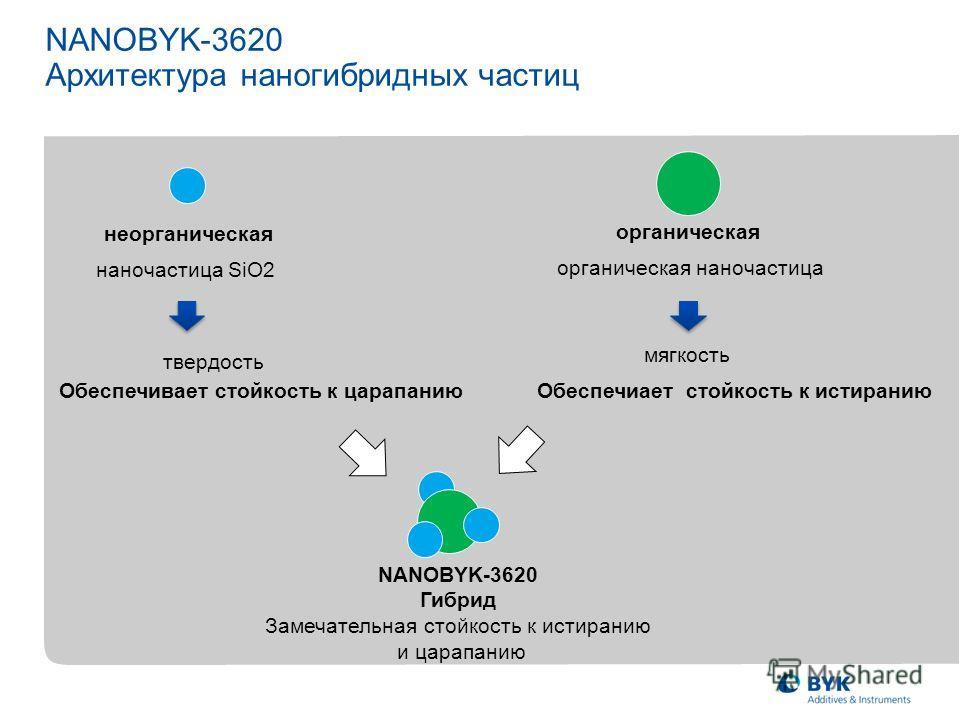 NANOBYK-3620 Архитектура наногибридных частиц неорганическая органическая наночастица SiO2 органическая наночастица твердость мягкость Обеспечивает стойкость к царапанию Обеспечиает стойкость к истиранию NANOBYK-3620 Гибрид Замечательная стойкость к