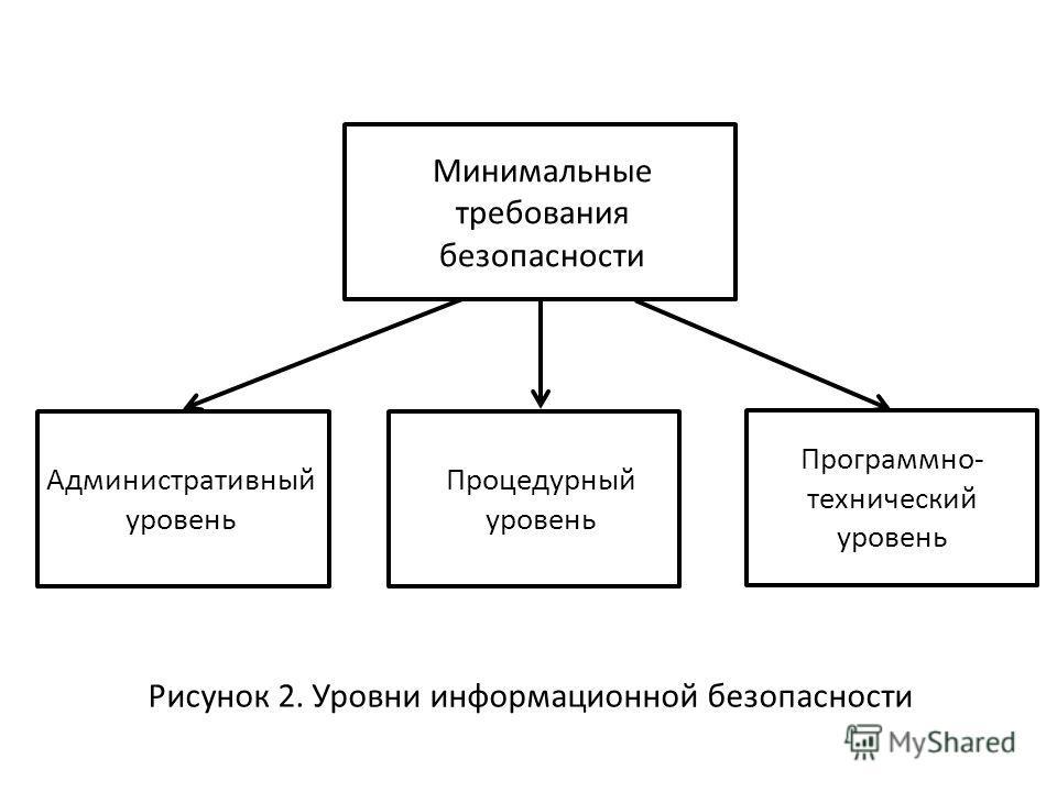 Рисунок 2. Уровни информационной безопасности Минимальные требования безопасности Административный уровень Процедурный уровень Программно- технический уровень