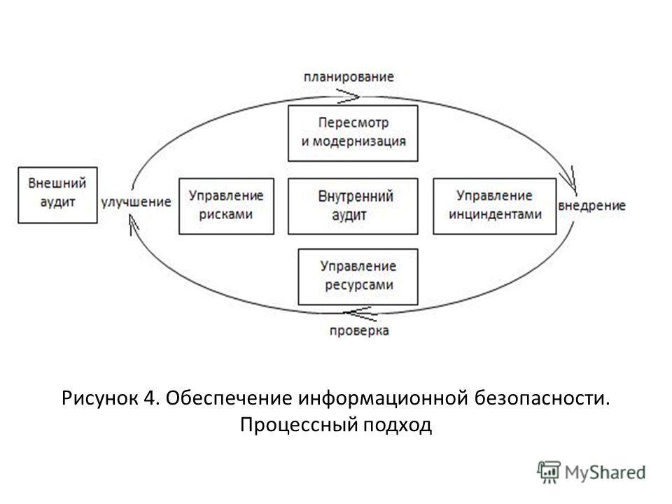 Рисунок 4. Обеспечение информационной безопасности. Процессный подход
