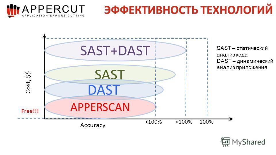 APPERSCAN SAST DAST SAST+DAST SAST – статический анализ кода DAST – динамический анализ приложения