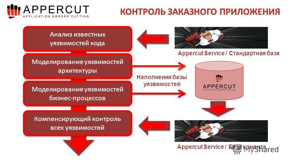 Анализ известных уязвимостей кода Моделирование уязвимостей бизнес-процессов Компенсирующий контроль всех уязвимостей Моделирование уязвимостей архитектуры Appercut Service / Стандартная база Appercut Service / База клиента Наполнения базы уязвимосте