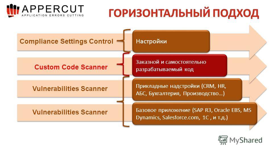 Настройки Заказной и самостоятельно разрабатываемый код Прикладные надстройки (CRM, HR, АБС, Бухгалтерия, Производство…) Базовое приложение (SAP R3, Oracle EBS, MS Dynamics, Salesforce.com, 1C, и т.д.) Vulnerabilities Scanner Compliance Settings Cont