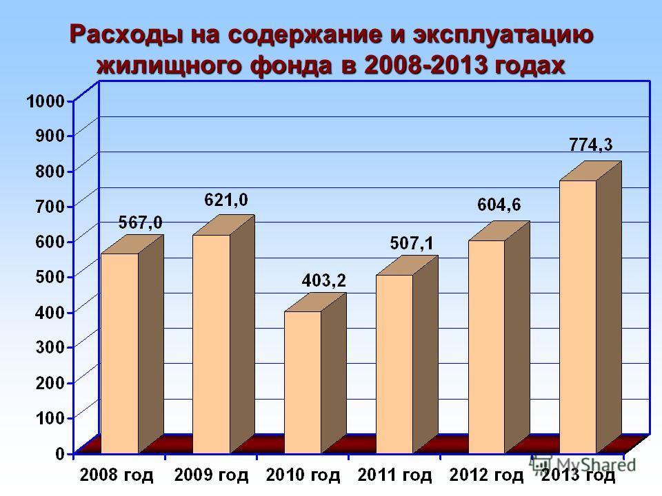 Расходы на содержание и эксплуатацию жилищного фонда в 2008-2013 годах