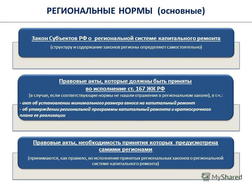 РЕГИОНАЛЬНЫЕ НОРМЫ (основные) Закон Субъектов РФ о региональной системе капитального ремонта (структуру и содержание законов регионы определяют самостоятельно) Правовые акты, которые должны быть приняты во исполнение ст. 167 ЖК РФ (в случае, если соо