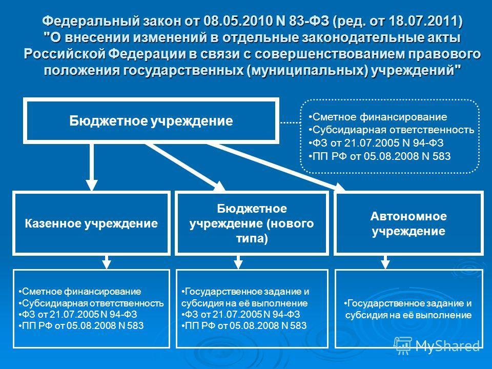 Федеральный закон от 08.05.2010 N 83-ФЗ (ред. от 18.07.2011)